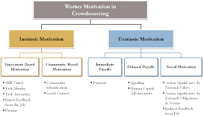 extrinsic motivation follow the crowd model for worker motivation in crowdsourcing and human computation