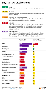 Air Index Chart Wildfire Smoke Has Made Bay Area Air Quality Its Worst On