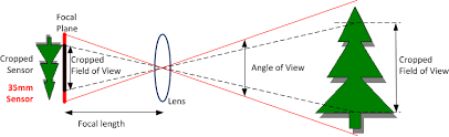 an aps c lens e g 50mm at the lens position on the diagram will project the light so that it covers the entire aps c sensor