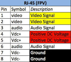 proposed rj45 wiring standard for fpv use archive fpvlab fpv proposed rj45 wiring standard for fpv use archive fpvlab fpv out the interference