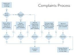 Image Result For Flowchart Complaint Handling In 2019