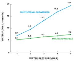 Bathlia Water Saving And Energy Saving Products