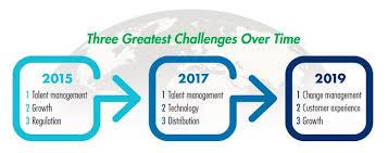 Change Management Emerges As The Most Urgent Challenge