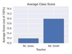 Misleading Graphs Practice Problems Online Brilliant