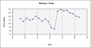 Perspicuous Temperature Chart For Pregnant Dogs 2019