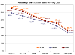 Poverty Line Chart Poverty Reduction Poverty In India Below Poverty Line