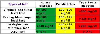 Diabetes Blood Sugar Levels 5 9 Treadmill Normal Blood