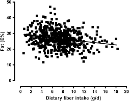 Association Of Fat Intake As A Percentage Of Total Daily Energy