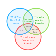 How To Create A Value Proposition For Your App App Partner