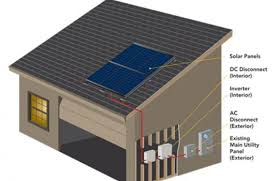 sizing the dc disconnect for solar pv systems civicsolar ac dc disconnect example a simple model of a home solar system