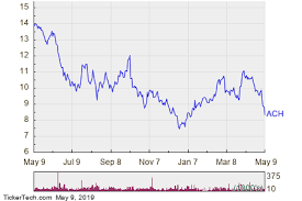 Ach Chart Ach Stock Crowded With Sellers Nasdaq Com