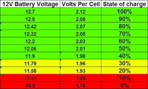 Voltage Difference From Battery To Posts Under Hood