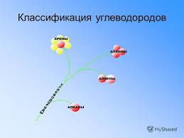 Презентация на тему Углеводороды Курсовая работа учителя химии  2 Классификация углеводородов