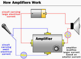 how amplifier works the concept energy and power step up