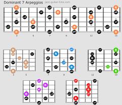 Guitar Arpeggios Chart Pdf Guitar Arpeggio Guide With Caged Charts