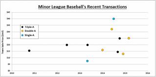 Minor League Baseballs Most Valuable Teams