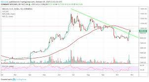 Usd Price Chart Bitcoin Price Analysis Btc Usd Bulls Yearn For One More