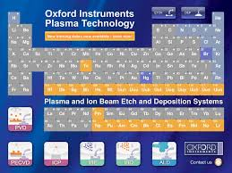 Periodic Table Of Elements App - Oxford Instruments