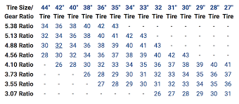 Jeep Tire Size Chart How To Recalibrate Your Speedometer After Changing Tire