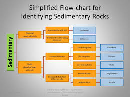 Mineral And Rock Identification Ppt Download
