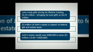 the lifetime exemption to gift and estate ta