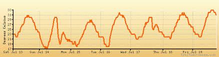 Izmir Climate Chart Izmir Adnan Menderes Weather Forecast Climate Chart