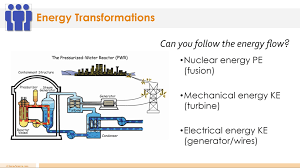 Energy Transformation Chart Energy Transformation Lesson Plan A Complete Science