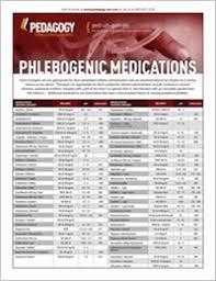 Phlebogenic Medications List Pedagogy