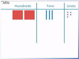 Place Value With Base Ten Blocks Mab Dienes Blocks