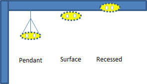 type of lighting fixtures. energy asset score inputs for lighting fixtures type of