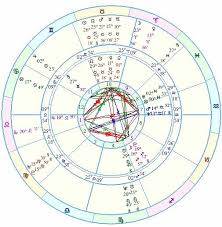 Lunar Return Chart Free Interpreting Solar Returns Predictions