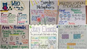 Earth Day Anchor Chart The Best 3rd Grade Anchor Charts For Your Classroom