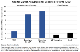 Chart On The Course Of Time From Eternity To Eternity Capital Market Assumptions Global Equities In Focus