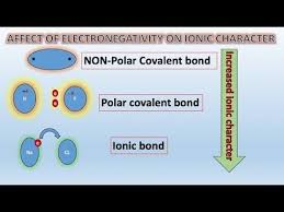 Percentage Ionic Character Tricks Urdu Hindi Chemical