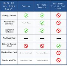 floor padding chart