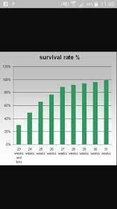 Premature Baby Survival Rates Chart Premie Survival Rate Chart Premature Baby Rainbow Baby