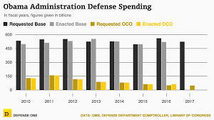 Obama Punts Controversial War Account To Successor Defense One