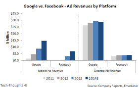 Facebook Business Model The Real Threat To Googles Business Model Tech Thoughts