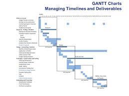 Pltw Gantt Chart Open Ended Design Engineering Design And Development Ppt