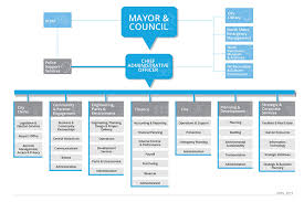 Metro Organization Chart City Departments City Of North Vancouver