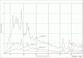 Spectral Characteristics Of A Stroboscope Sugawara Laboratories Inc