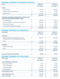 london health sciences center annual report condensed summary statement of financial position