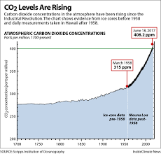 Chart Co2 Levels Are Rising Insideclimate News
