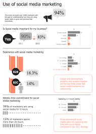 Social Media Marketing Infographic Use Of Social Media