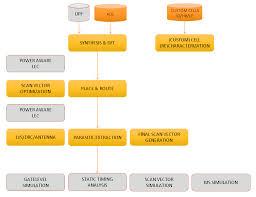 Backend Design Flow Digital Asic Expertise Icsense