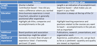 Difference Between Cv And Resume Beautiful Difference Between A Simple Difference Between A Cv And A Resume