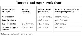 Normal Hemoglobin Levels Chart A1c Chart Blood Sugar Levels Jasonkellyphoto Co