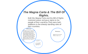 The Magna Carta The Bill Of Rights By Elisa Clements On Prezi