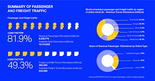 Iata World Air Transport Statistics