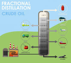 Fractional Distillation Chart Diagram Showing Fractional Distillation Crude Oil Vector